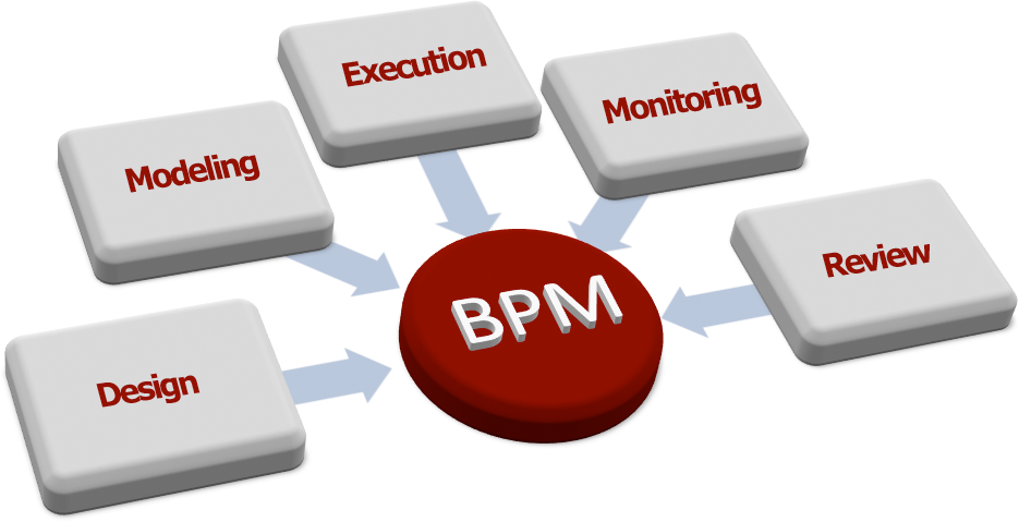 Business Process Management and Its Influence On Modern Companies